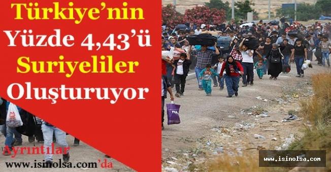 Göç İdaresi Duyurdu! Türkiye'nin Yüzde 4,43'ü Suriyeli