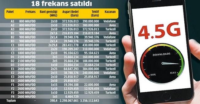 4,5G İnternet Girişiminin İhale Sonuçları Belli Oldu