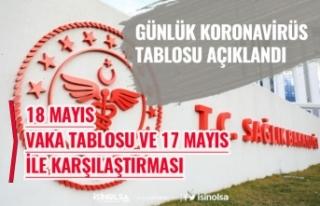 18 Mayıs Koronavirüs Günlük Tablosu Açıklandı!...