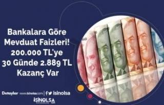 Bankalara Göre Mevduat Faizleri! 200.000 TL'ye...