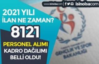 Gençlik Bakanlığı 8121 Personel Alımı Kadroları...
