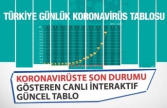 Koronavirüste Son Durumu Gösteren Canlı İnteraktif Tablo! Güncel!