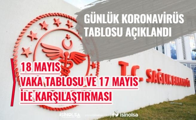 18 Mayıs Koronavirüs Günlük Tablosu Açıklandı! 17 Mayıs ile Karşılaştırması!