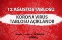 12 Ağustos korona virüs sonuçları nasıl? Artış...
